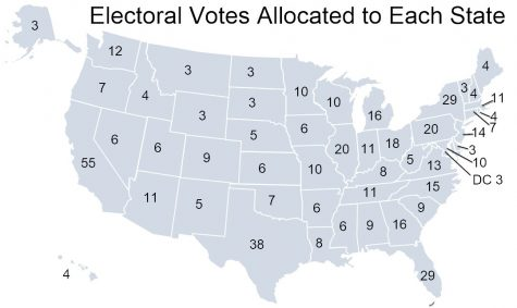 The Electoral College is the Wrong System for the Election